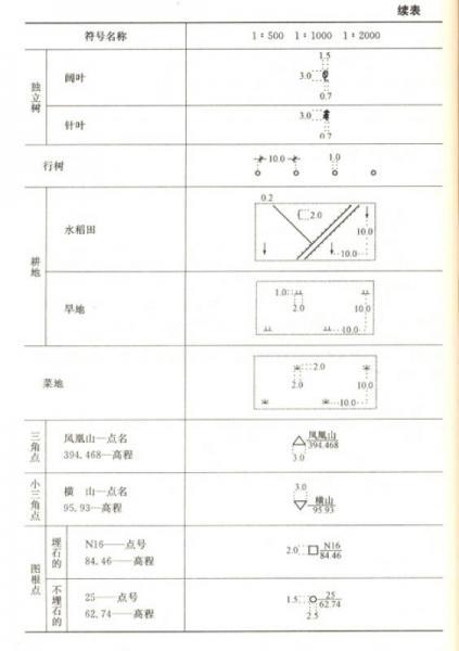 建筑施工现场管理人员一本通系列丛书:测量员一本通(第2版)